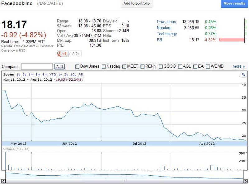 Facebook Share Prices - May 18, 2012 through August 31, 2012 - Google Finance - Aug 31, 2012 (10.34 a.m. PST)
