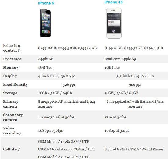 Apple iPhone 5 versus iPhone 4S Comparison - Engaget - September 12, 2012
