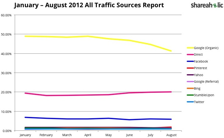 All Traffic Sources Report - January through August 2012 - Shareah Lic