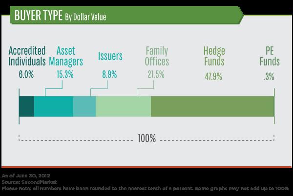 Buyer type by Dollar Value - SecondMarket - June 30, 2012