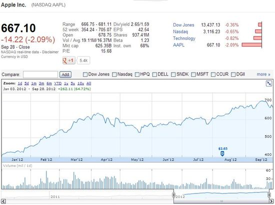 Apple (NASDAQ.AAPL) stock price 1-3-12 through 9-28-12 - Ending price $667.10  with a yield of 64.72% since start of 2012