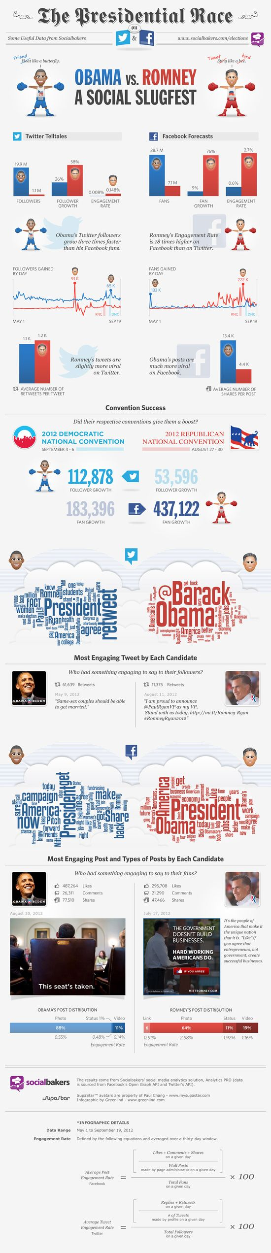 The Presidential Race on Twitter and Facebook - Obama vs Romney