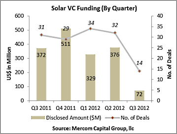 Solar VC Funding - Q3 2011 through Q3 2012 - Mercom Capital Group - Oct 2012