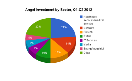 Angel Investment by Sector - Q1 and Q2 2012 - University of New Hampshire Center for Venture Research