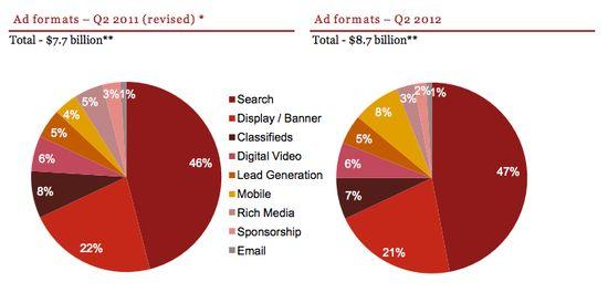 US Mobile Ad Revenues - Q2 2012 versus Q2 2011 - iAB - Oct 15, 2012
