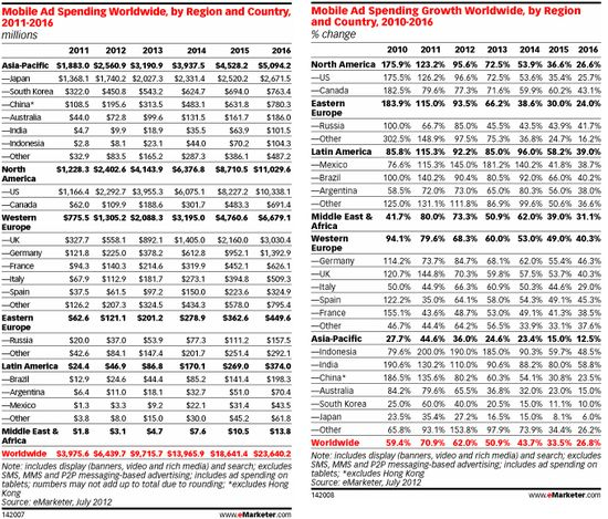 Worldwide Mobile Ad Spending and Growth Rates by Region and Country - 2010 through 2016 - eMarketer - July 2012
