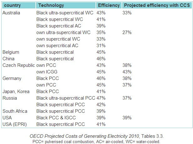 Worldwide coal-fired power generation, thermal efficiency with carbon capture and storage or sequestration (CCS) technology