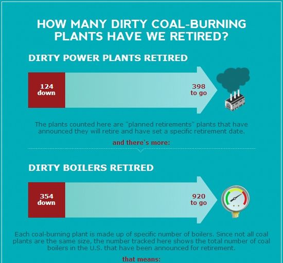 How Many Dirty Coal-Burning Plants Have We Retired
