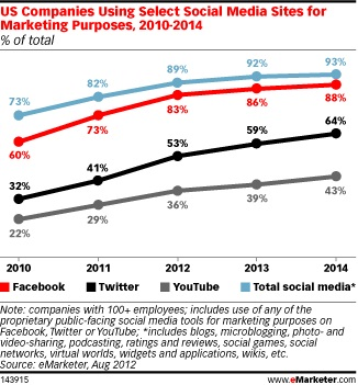 US Companies Using Selected Social Media Sites for Marketing Purposes - 2010 through 2014 - eMarketer - August 2012