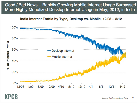 Rapidly Growing Mobile Internet Usage Surpassed More Highly Monetized Desktop Internet Usage in India during May 2012  - KPCB - June 2012