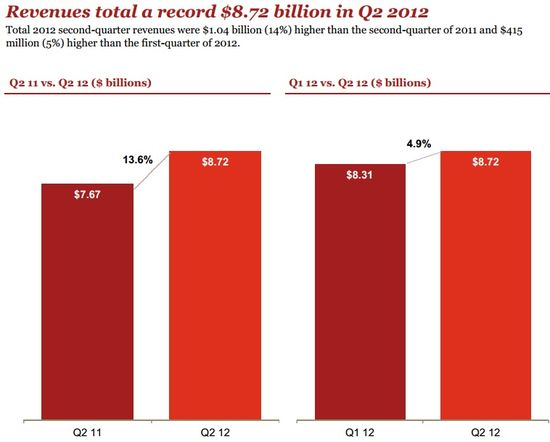 U.S. Online Advertising Revenues Q1 and Q2 2012 Totaled $17.0 billion - Mobile Represented 8% or $1.36 billion - IAB