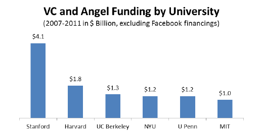 Venture Capital and Angel Funding by Univerity in Billions of Funding (Excluding Facebook) -2007 through 2011 - CB Insights