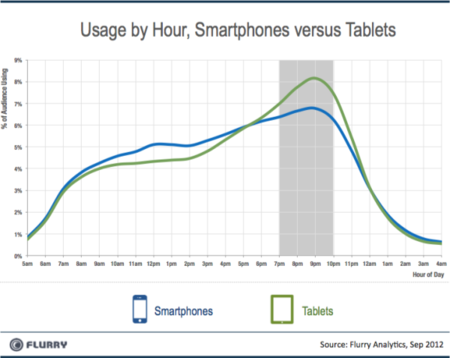 Usage by Hour, Smartphones versus Tablets - Flurry Analytics - Sep 2012