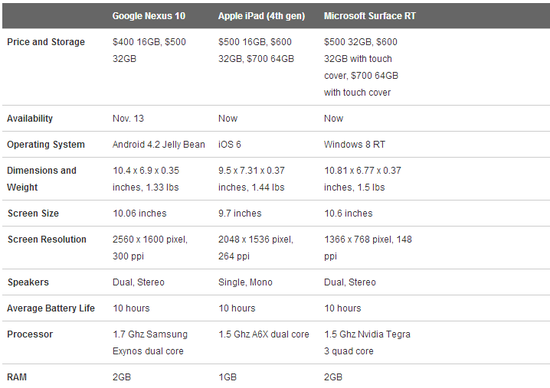 Google Nexus 10 versus Apple iPad (4th Generation) versus Microsoft Surfact RT - Wired - Oct 2012