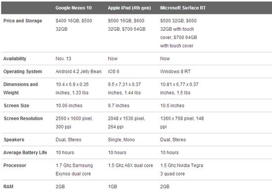 Google Nexus 10 versus Apple iPad (4th Generation) versus Microsoft Surfact RT - Wired - Oct 2012