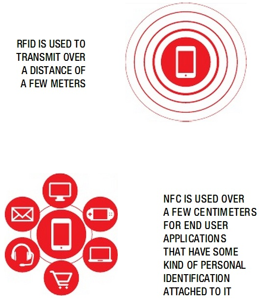 Differences Between NFC and RFIC 2