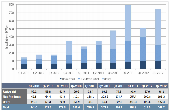 U.S. PV Installations by Quarter - Q1 2010 thrugh Q2 2012 - SEIA - Sep 2012
