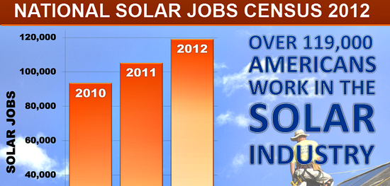 Released today by The Solar Foundation, the National Solar Jobs Census 2012 reports 119,000+ U.S. solar jobs this year