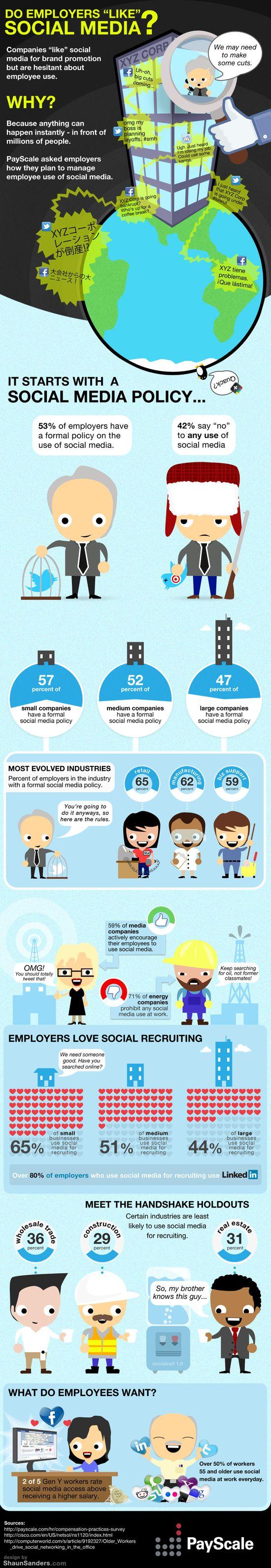 Do Employers 'Like' Social Media - PayScale