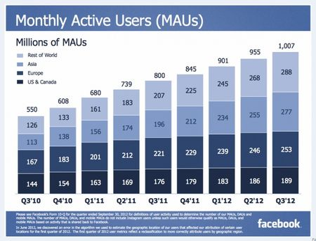 Facebook Monthly Active Users (MAUs) - Q3 2010 through Q3 2012 - Facebook Q3 Earnings Report