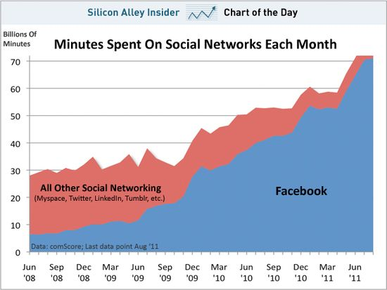 Minutes Spent On Social Networks Each Month - comScore - Aug 2011