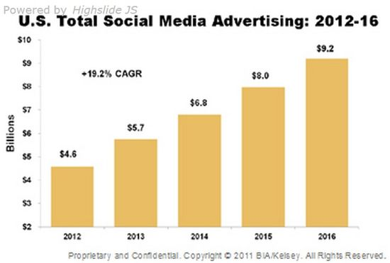 U.S. Total Social Media Advertising - 2012 through 2016 - BIA-Kelsey - Nov 26, 2012