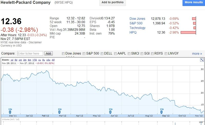 Hewlett-Packard Company (NYSE-HPQ) Share Price Between November 28, 2011 and November 27, 2012 - Google Finance