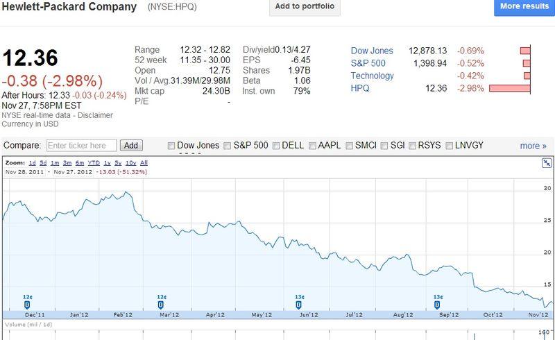 Hewlett-Packard Company (NYSE-HPQ) Share Price Between November 28, 2011 and November 27, 2012 - Google Finance