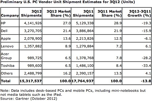Preliminary U.S. PC Unit Shipment Estimates and Market Shares By Major Vendors - Q3 2012 vs Q3 2011 - Gartner - Oct 2012