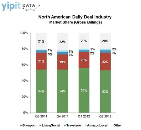 North American Daily Deal Industry Market Share (Gross Billings) - Q3 2011 through Q3 2012 - Yipit Data