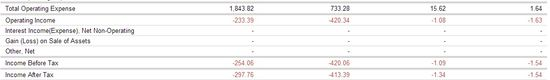 Groupon Inc (NASDAQ.GRPN) Annual Income Statements - Years Ending December 31 (2008 through 2011) - Google Finance 2