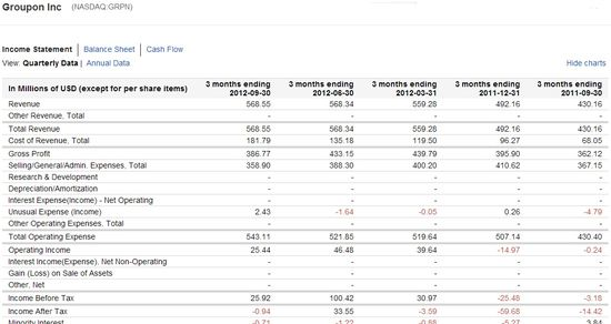 Groupon Inc (NASDAQ.GRPN) Quarerly Income Statements - Q3 2011 through Q3 2012 - Google Finance