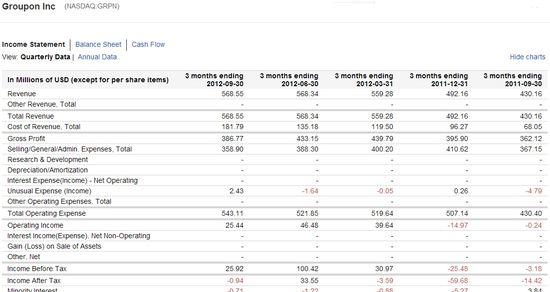 Groupon Inc (NASDAQ.GRPN) Quarerly Income Statements - Q3 2011 through Q3 2012 - Google Finance