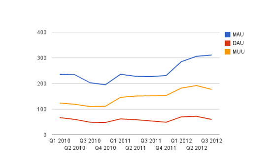 Zynga Monthly Active Users, Daily Active Users and Monthly Unique Users - Q1 2010 through Q3 2012 - Zynga