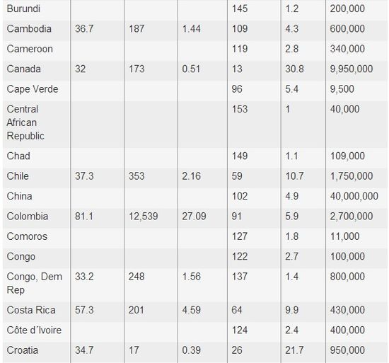 World Statistics of Gun Murders and Ownership 3