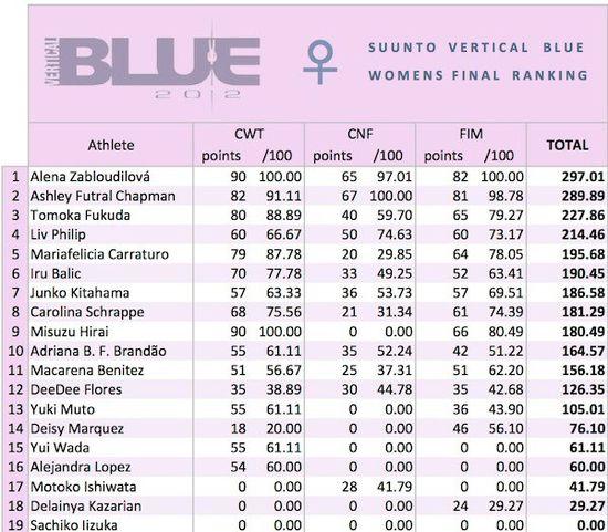 Suunto Vertical Blue 2012 - Womens Finanal Ranking