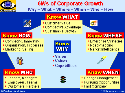 6W's of Corporate Growth