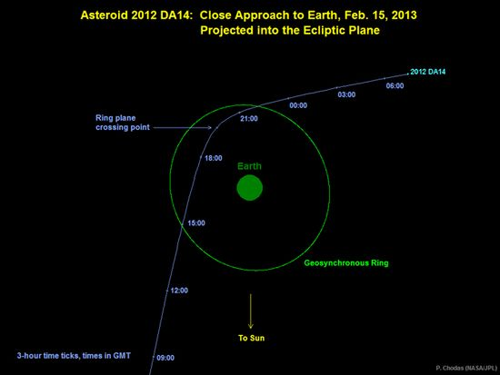 Graphic depicts the trajectory of asteroid 2012 DA14 on Feb 15, 2013. In this view, we are looking down from above Earth's north pole. Image credit of NASA-JPL-Caltech