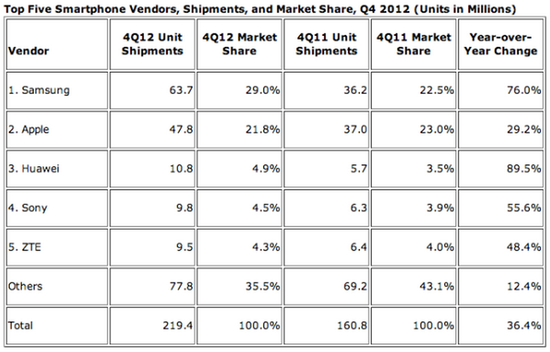 Top 5 Smartphone Vendors, Shipments, and Market Share - Q4 2012 (In Millions of Units ) - IDC