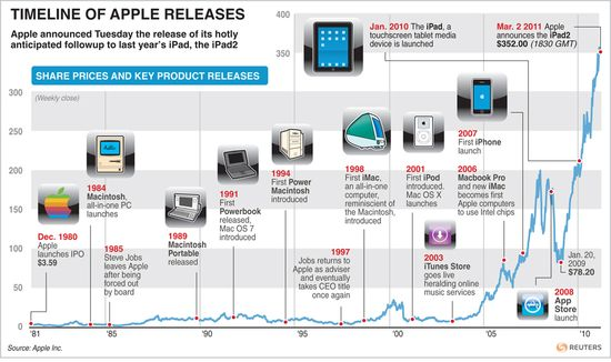 Time of Apple New Product Releases 1981 through 2010