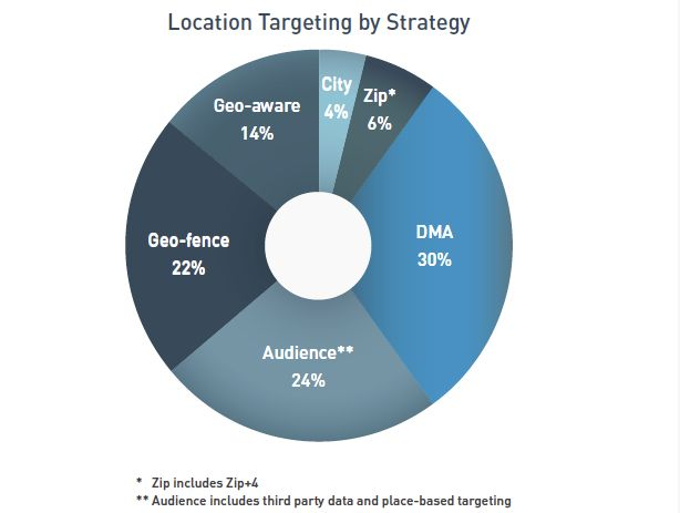 Mobile campaigns leveraging location targeting outperformed non-location based campaigns by a factor of 2X