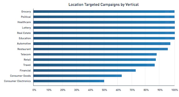 Who Is Using Location Powered Mobile Advertising - State of the Market - Location Powered Mobile Advertising Report  for 2012 - Verve Mobile
