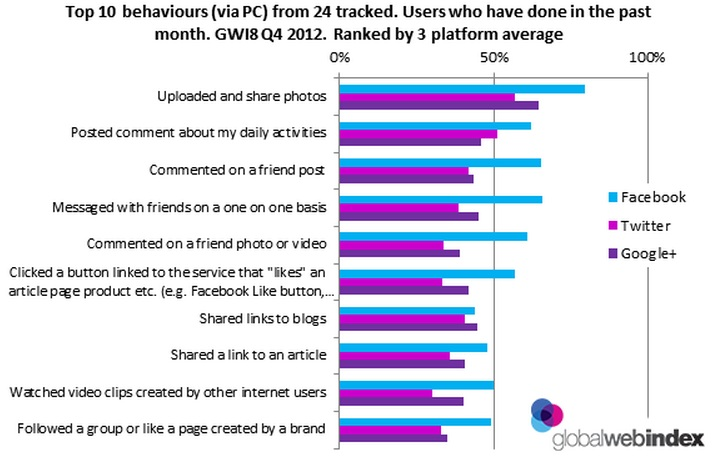 Top 10 Behaviors (via PC) From 24 Tracked. Users who hae done in the past month. GW18 Q4 2012. Ranked by 3 platform average