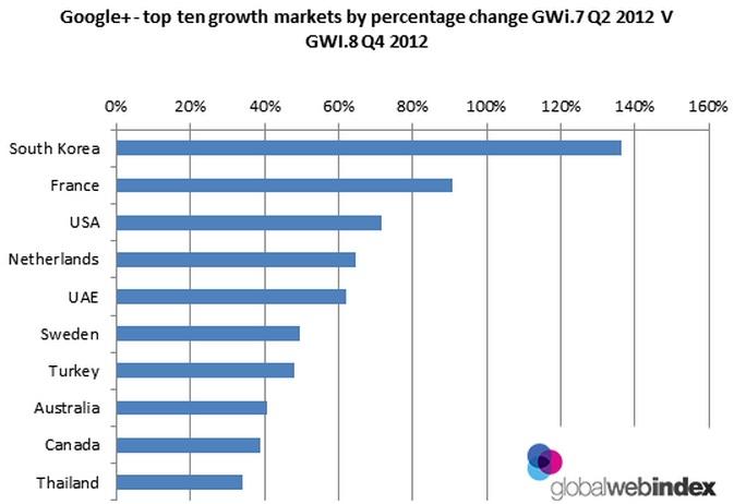 Google+ top ten growth markets by percentage change GWI.7 Q2 2012 V GWI.8 Q4 2012