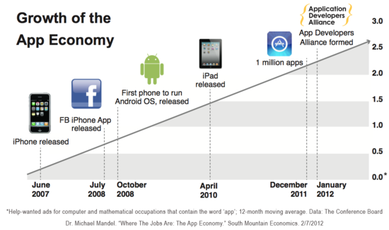 The Growth of the U.S. App Economy - Number of Jobs Created - 2007 through 2012 - The Conference Board