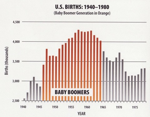 MARKETING TO BABY BOOMERS REQUIRES KNOWING WHY THEY BUY ...