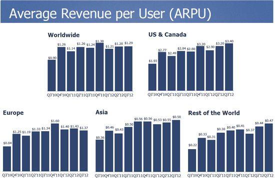 Facebook Average Revenue Per User - Q3 2010 through Q3 2012 - Facebook