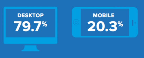 Facebook Desktop vs Mobile Ad Revenues - Proportions for the year 2013