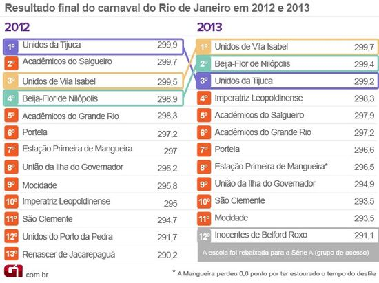 List of Winners - Rio de Janeiro Carnaval for 2012 and 2013