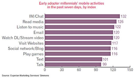 Early Adopter Millennials Mobile Activities, Last 7 Days - Experian